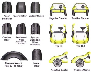 tire-problems-alignment-300x236[1]